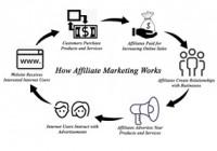 Affiliate pazarlamada reklamveren yayıncı ilişkisinin önemi